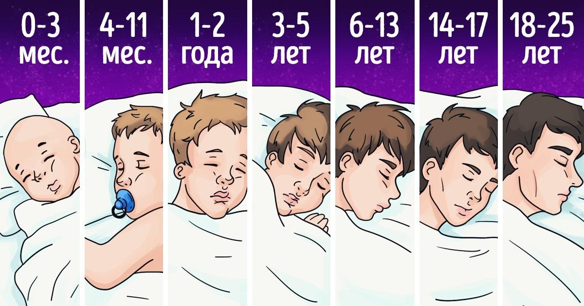 Сколько нужно спать людям разных возрастов