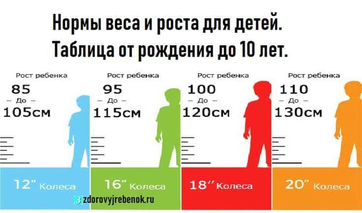 Вот нормы веса и роста для детей от рождения до 10 лет