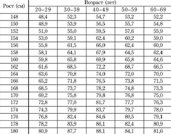 Идеальный вес на твой рост; для женщин