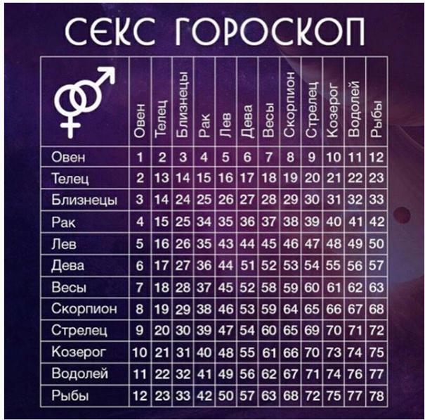 СекsуAльный гороскоп